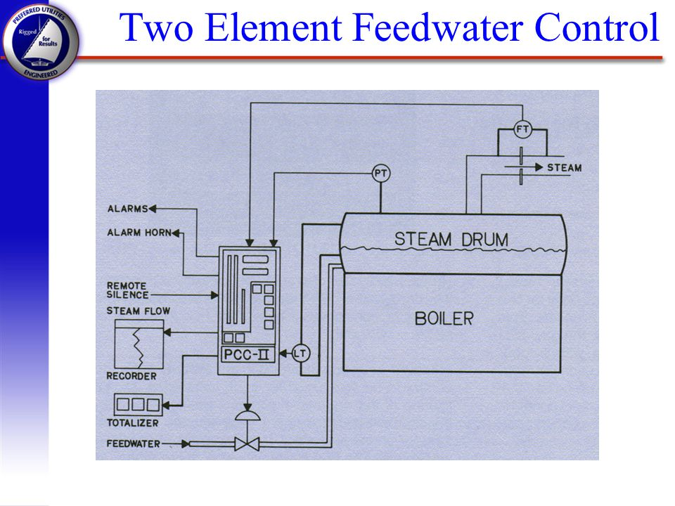 Two Element Feedwater Control