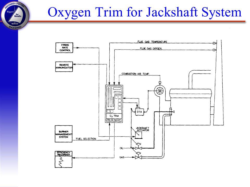 Oxygen Trim for Jackshaft System