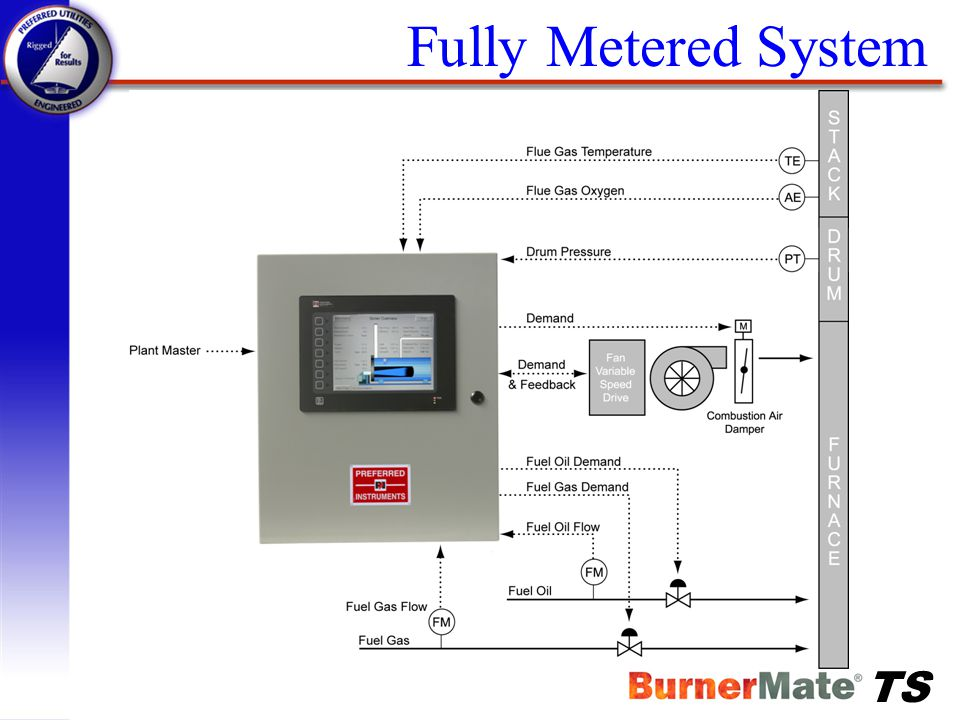 Fully Metered System