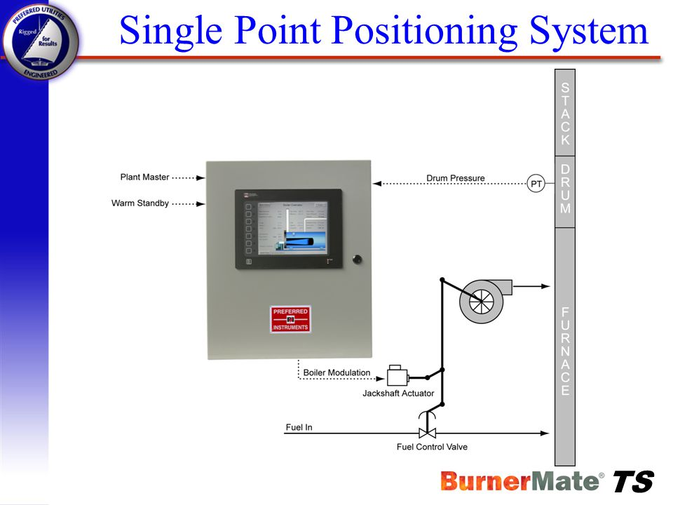 Single Point Positioning System