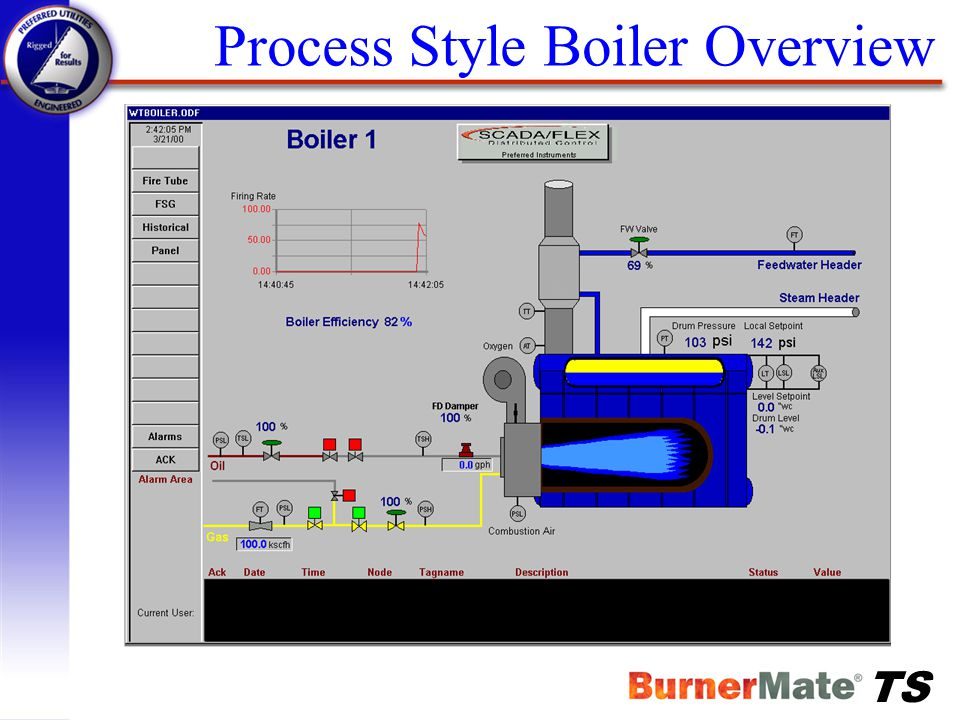 Process Style Boiler Overview