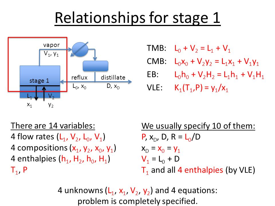 Relationships for stage 1