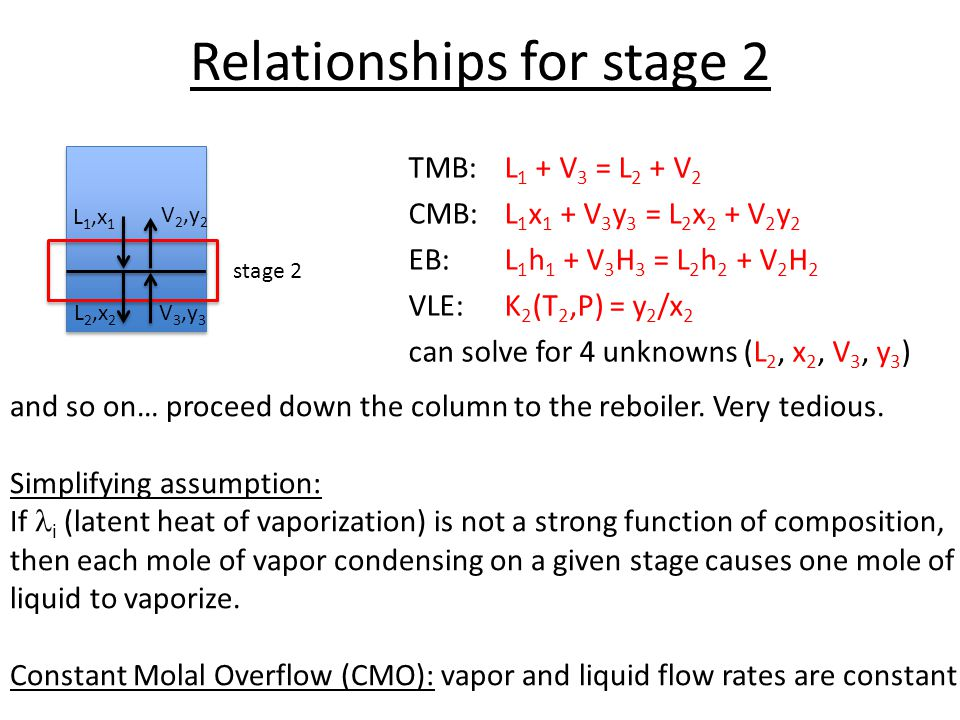 Relationships for stage 2