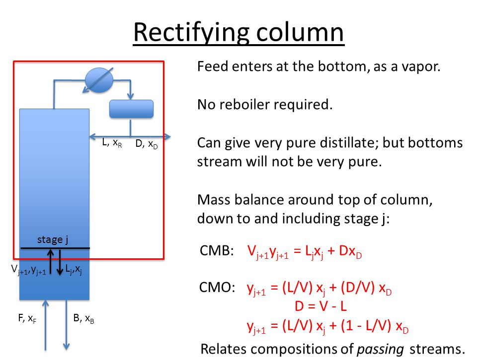 Rectifying column Feed enters at the bottom, as a vapor.