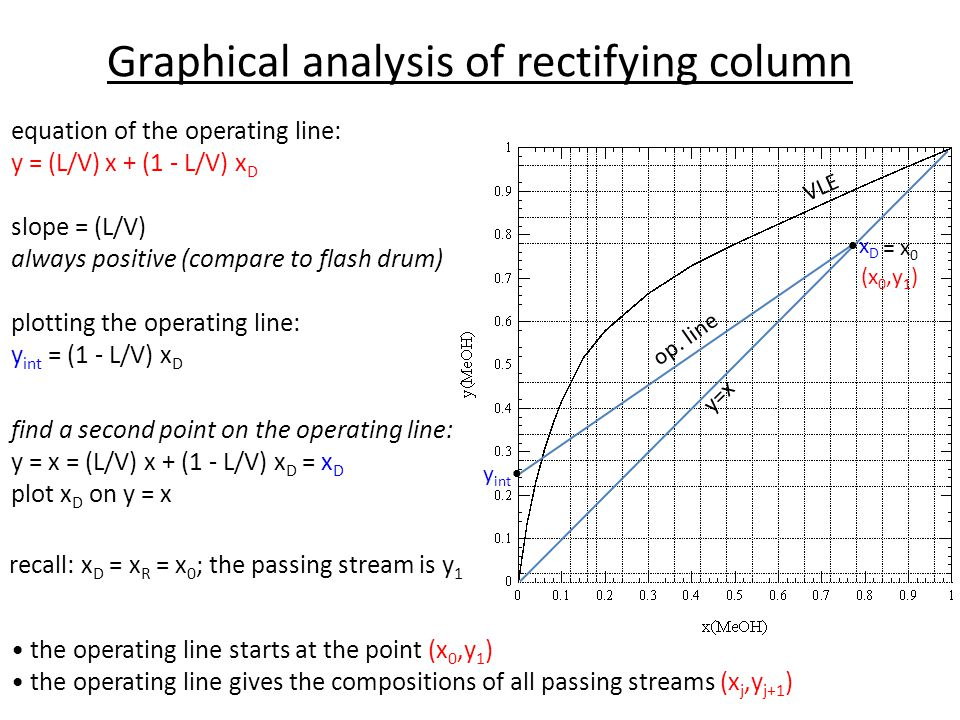 Graphical analysis of rectifying column