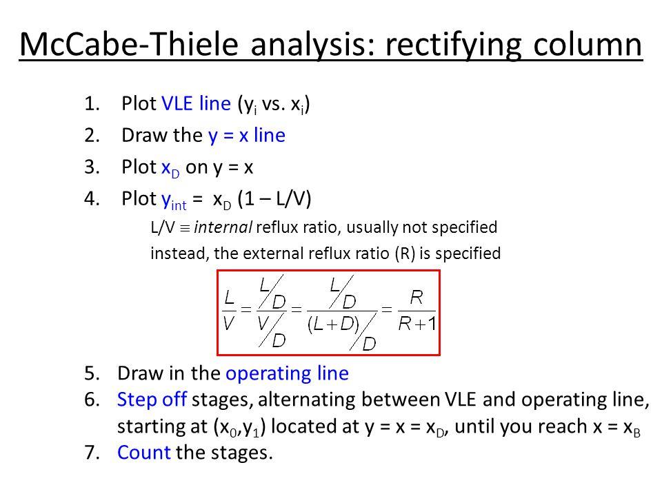 McCabe-Thiele analysis: rectifying column