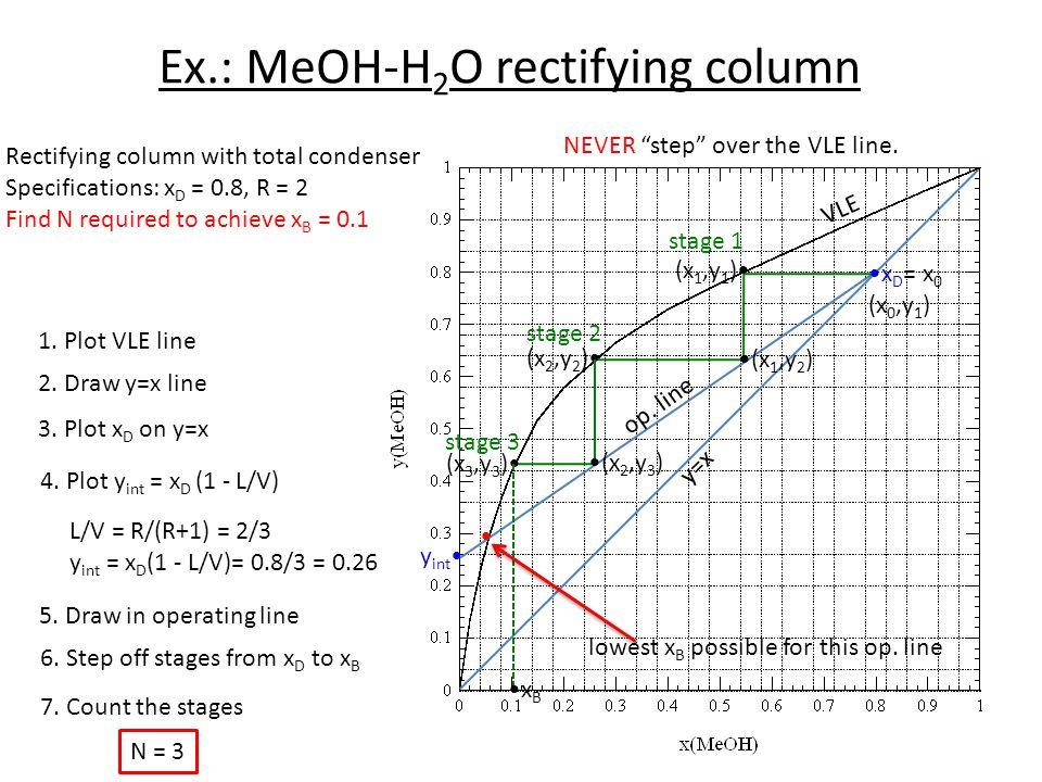 Ex.: MeOH-H2O rectifying column