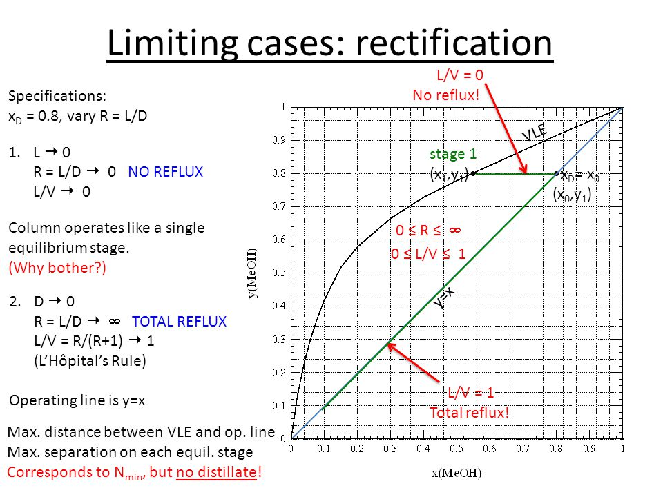 Limiting cases: rectification
