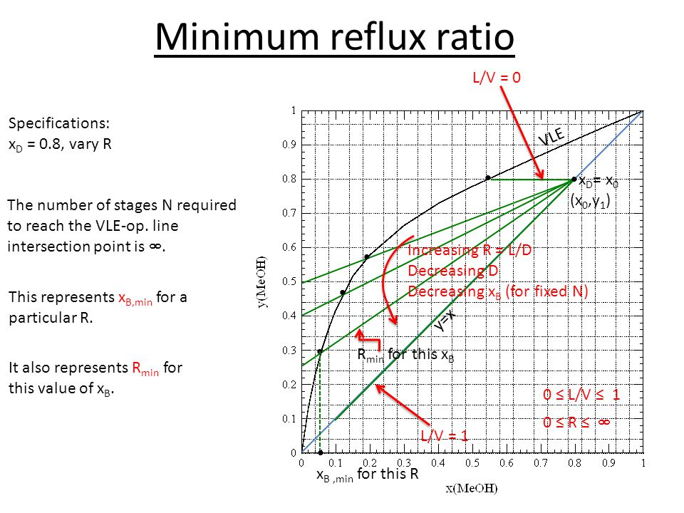 Minimum reflux ratio L/V = 0 Specifications: xD = 0.8, vary R VLE •