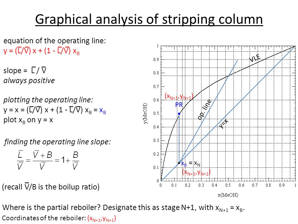Graphical analysis of stripping column