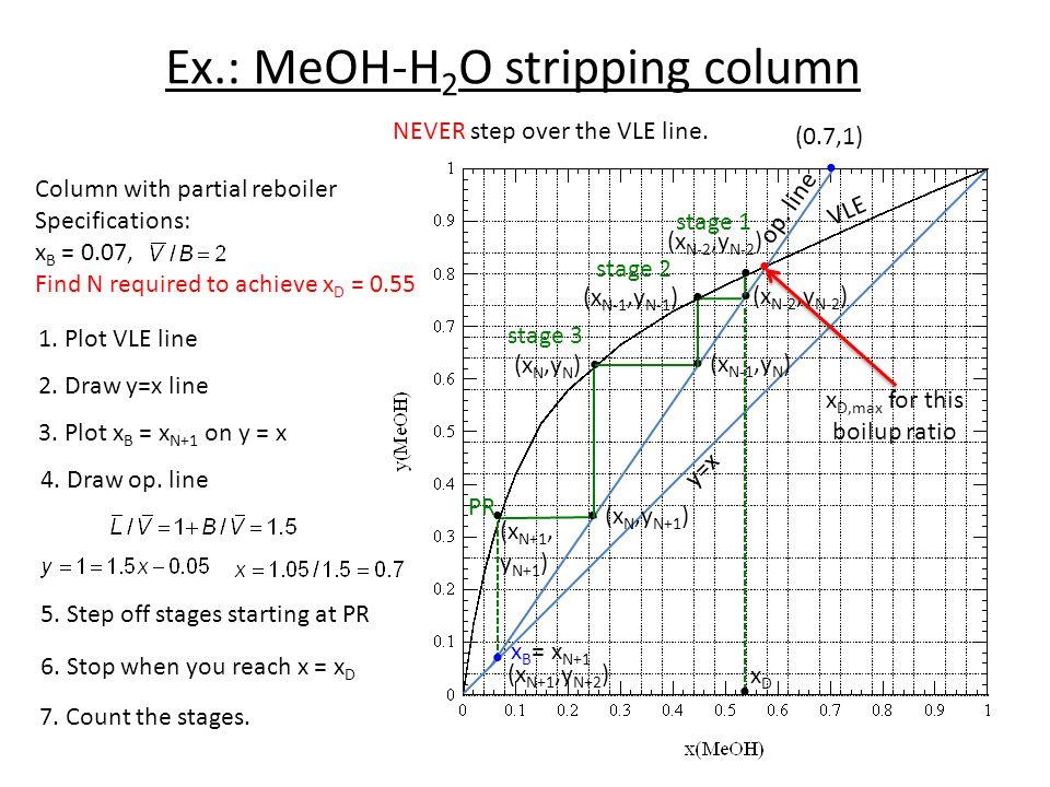 Ex.: MeOH-H2O stripping column