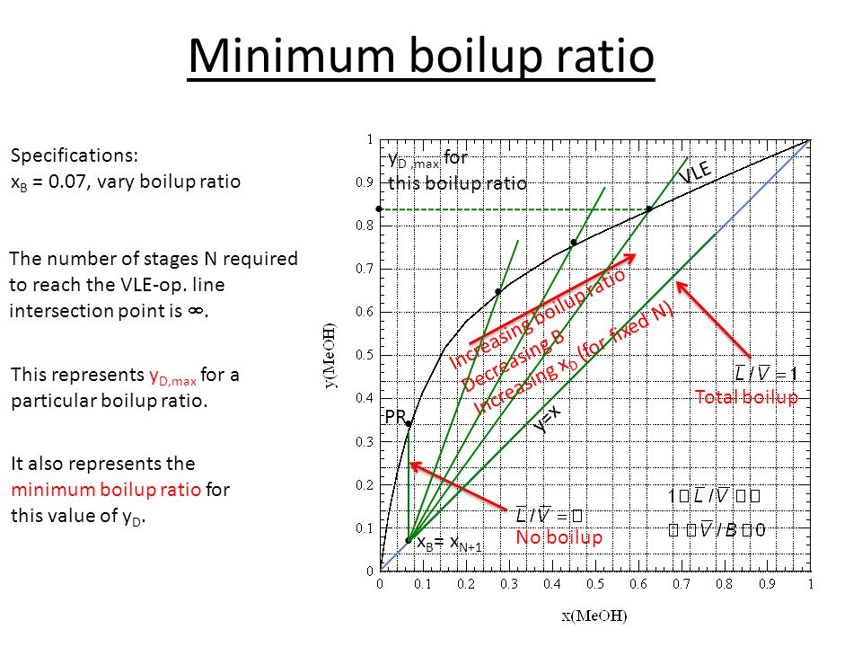 Minimum boilup ratio Specifications: xB = 0.07, vary boilup ratio