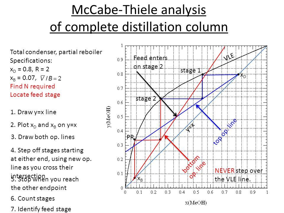 McCabe-Thiele analysis of complete distillation column