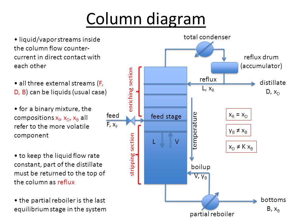 Column diagram total condenser