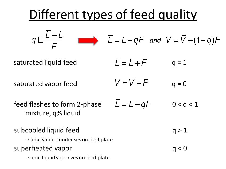 Different types of feed quality