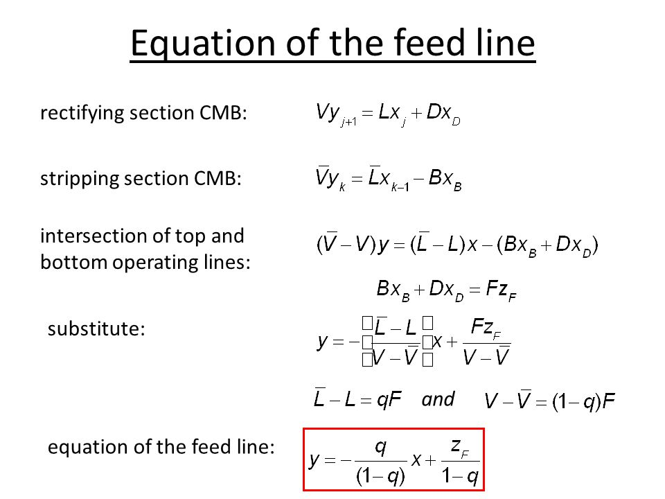 Equation of the feed line