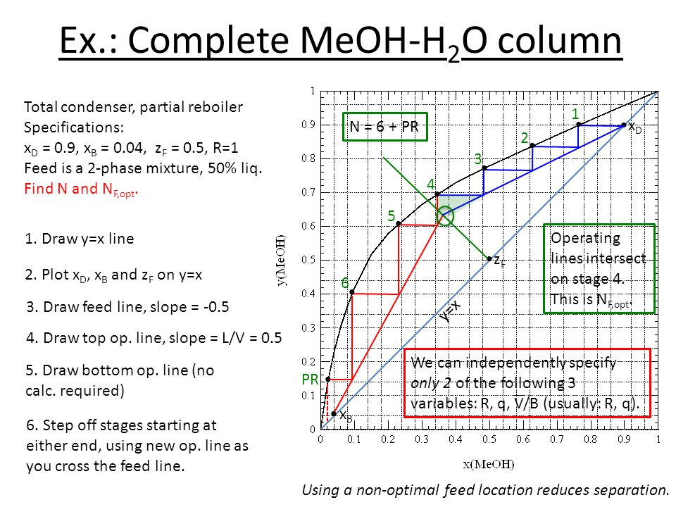 Ex.: Complete MeOH-H2O column