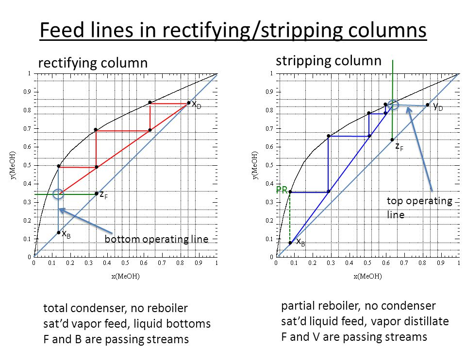 Feed lines in rectifying/stripping columns