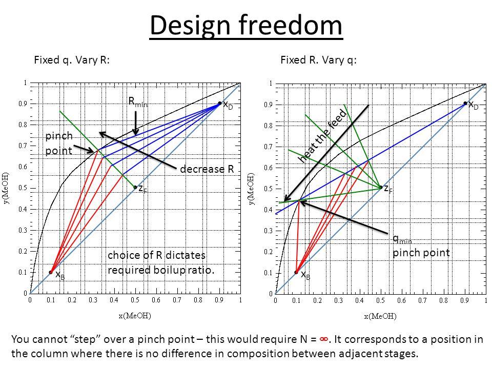 Design freedom Fixed q. Vary R: Fixed R. Vary q: heat the feed • xB