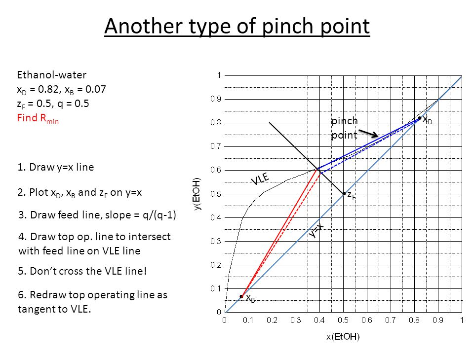 Another type of pinch point