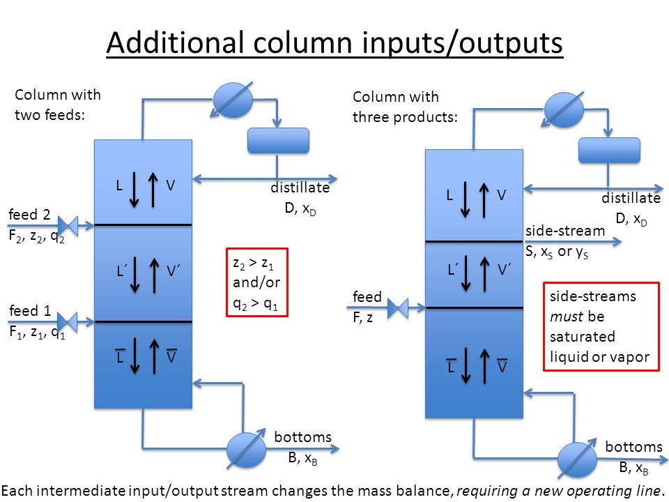 Additional column inputs/outputs