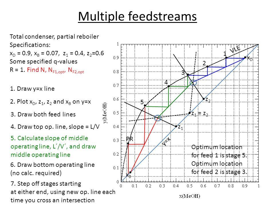 Multiple feedstreams Total condenser, partial reboiler Specifications: