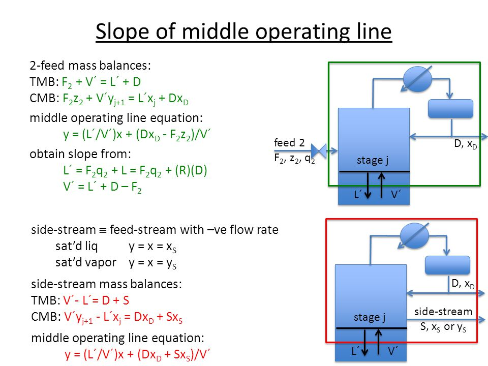 Slope of middle operating line