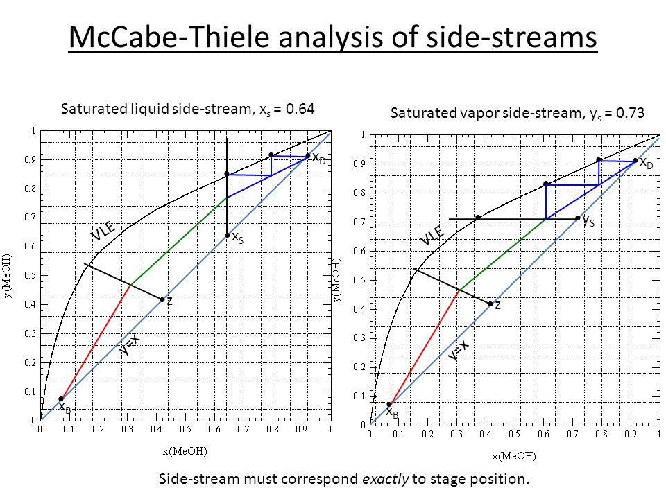 McCabe-Thiele analysis of side-streams