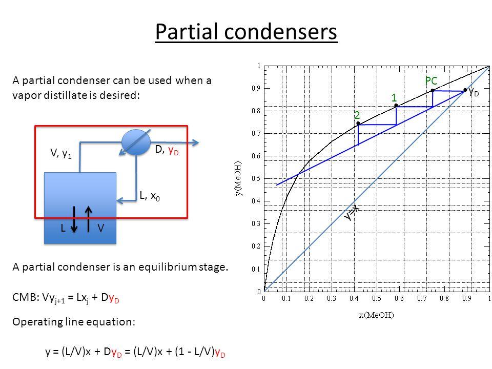 Partial condensers y=x •