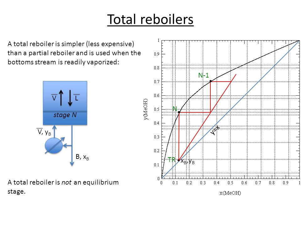 Total reboilers A total reboiler is simpler (less expensive) than a partial reboiler and is used when the bottoms stream is readily vaporized:
