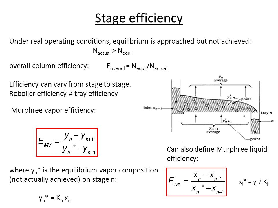 Stage efficiency Under real operating conditions, equilibrium is approached but not achieved: Nactual > Nequil.