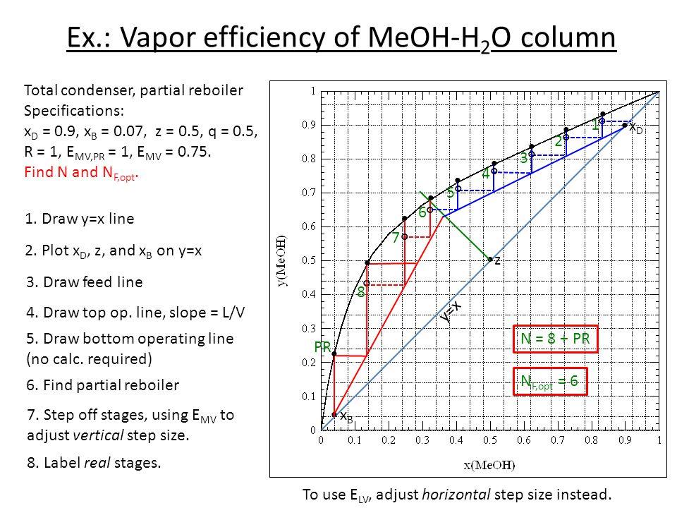 Ex.: Vapor efficiency of MeOH-H2O column