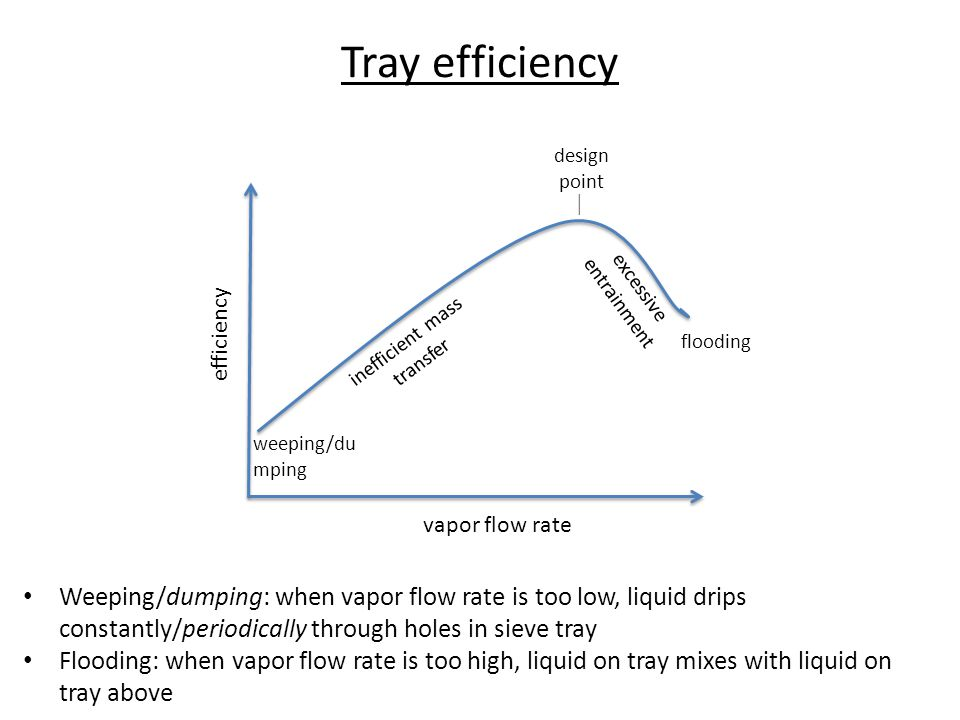 Tray efficiency design point.  excessive entrainment. efficiency. inefficient mass transfer. flooding.