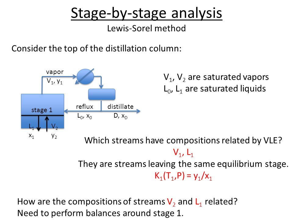 Stage-by-stage analysis Lewis-Sorel method
