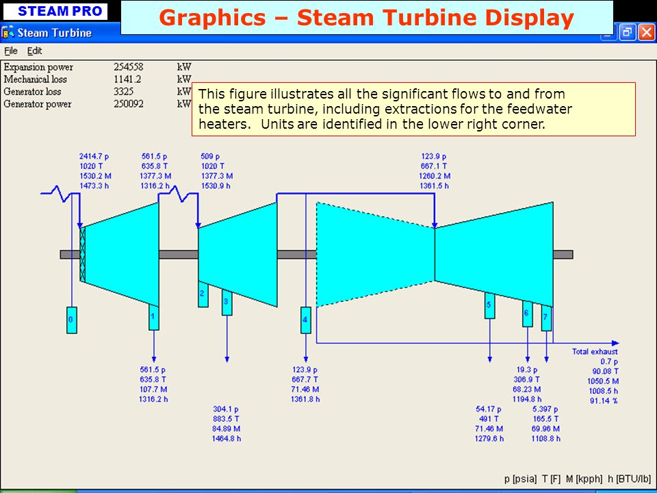Graphics – Steam Turbine Display