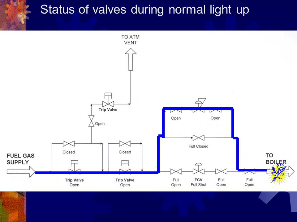 Status of valves during normal light up