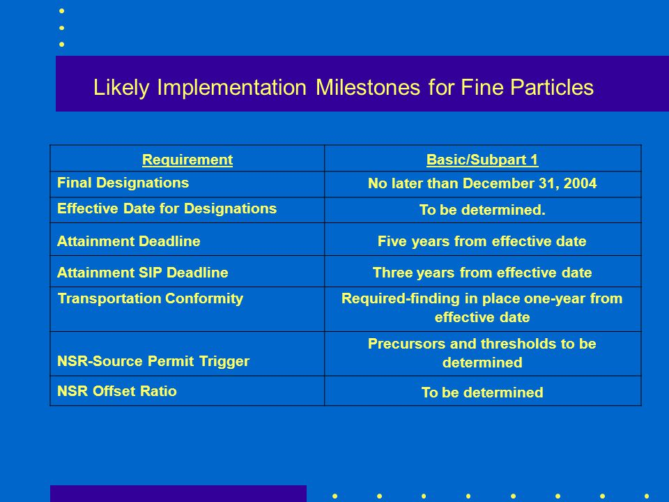 Likely Implementation Milestones for Fine Particles