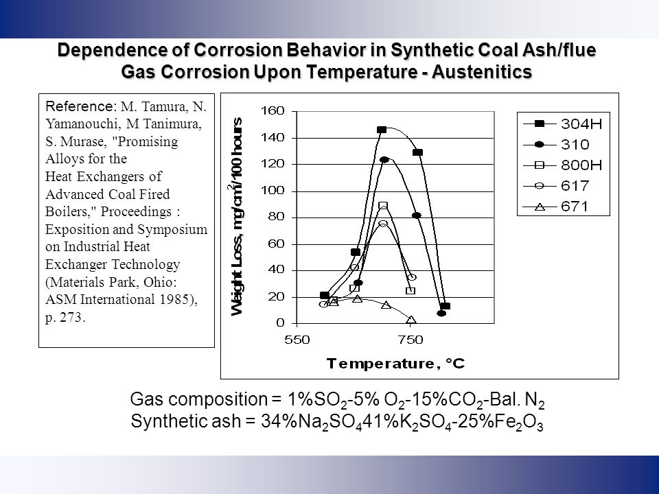 Dependence of Corrosion Behavior in Synthetic Coal Ash/flue Gas Corrosion Upon Temperature - Austenitics