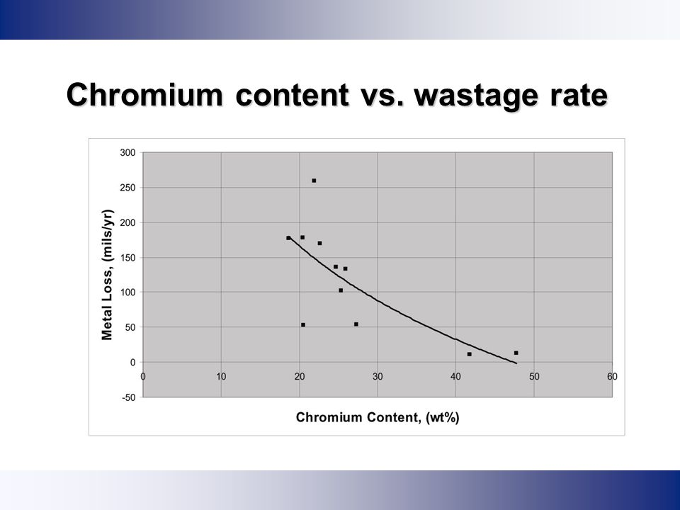 Chromium content vs. wastage rate
