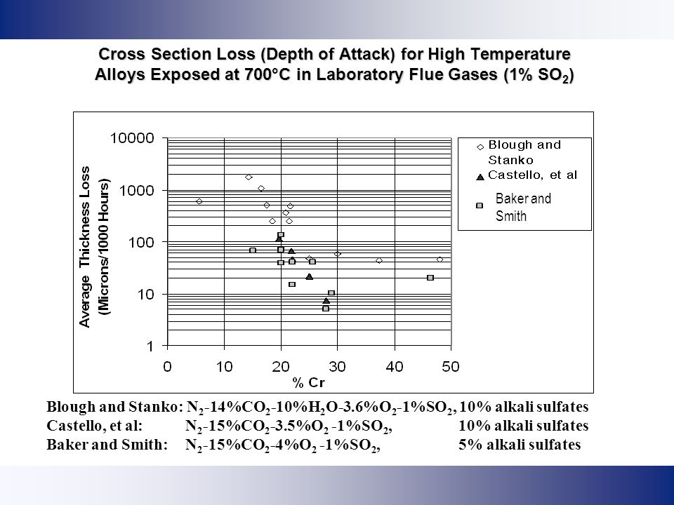 Cross Section Loss (Depth of Attack) for High Temperature Alloys Exposed at 700°C in Laboratory Flue Gases (1% SO2)