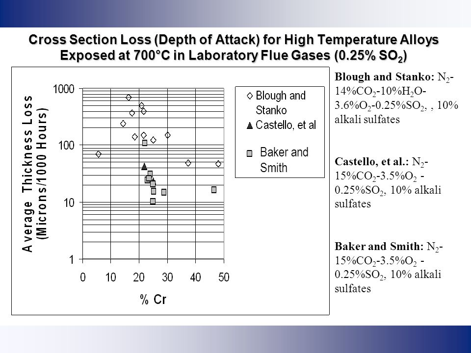 Cross Section Loss (Depth of Attack) for High Temperature Alloys Exposed at 700°C in Laboratory Flue Gases (0.25% SO2)