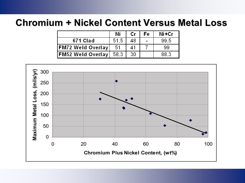 Chromium + Nickel Content Versus Metal Loss