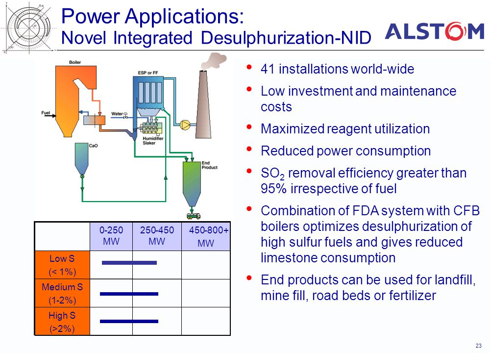 Power Applications: Novel Integrated Desulphurization-NID