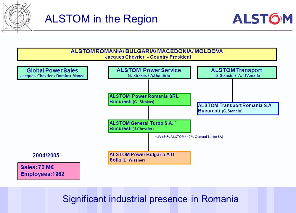 ALSTOM in the Region Significant industrial presence in Romania