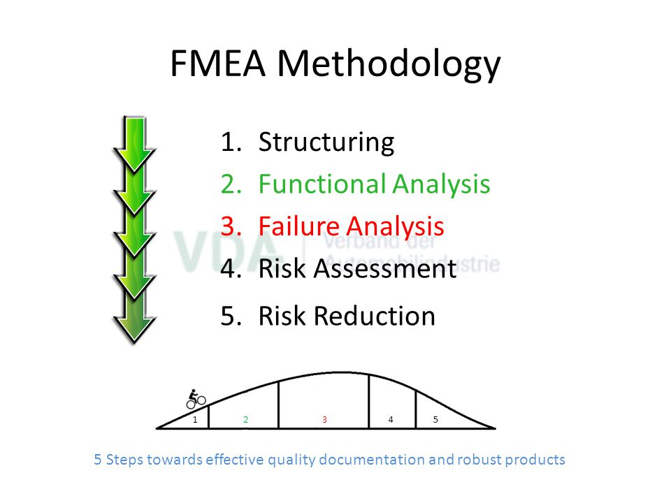 FMEA Methodology Structuring Functional Analysis Failure Analysis