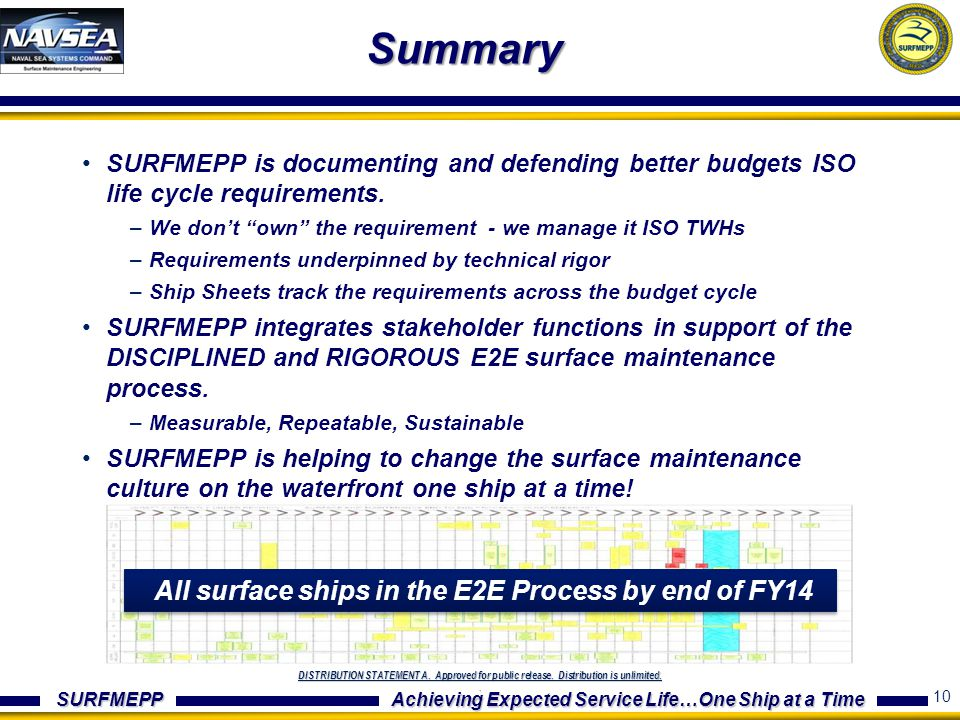 All surface ships in the E2E Process by end of FY14