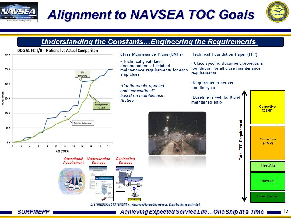 Alignment to NAVSEA TOC Goals