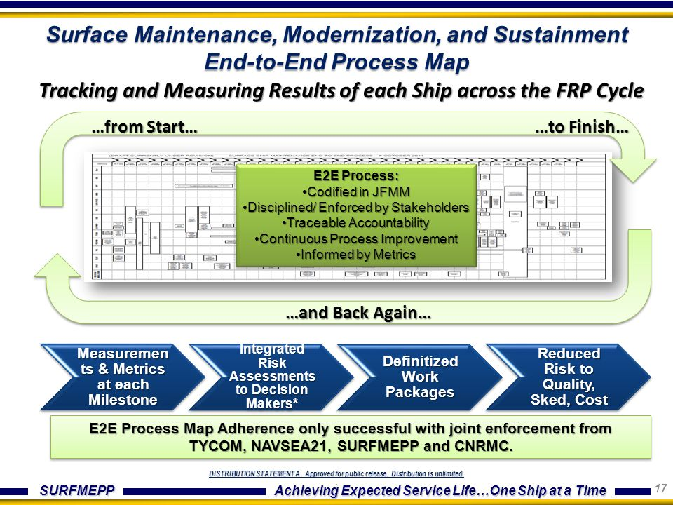 Tracking and Measuring Results of each Ship across the FRP Cycle