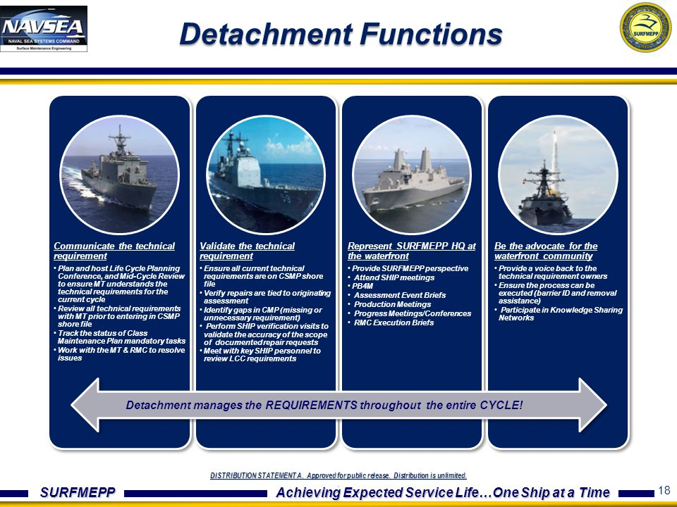 Detachment Functions Communicate the technical requirement.
