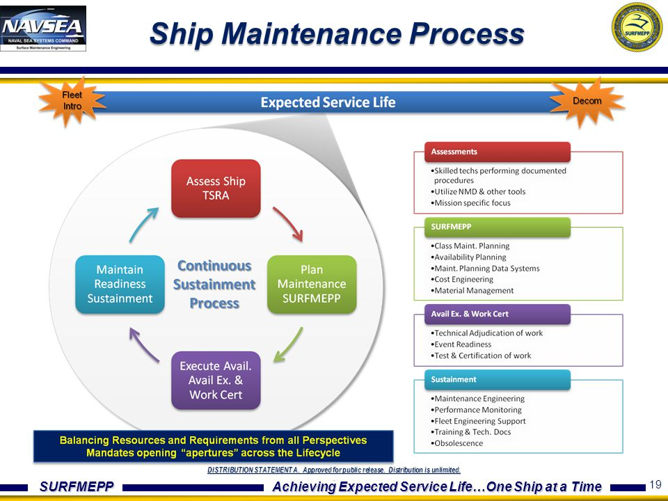 Ship Maintenance Process